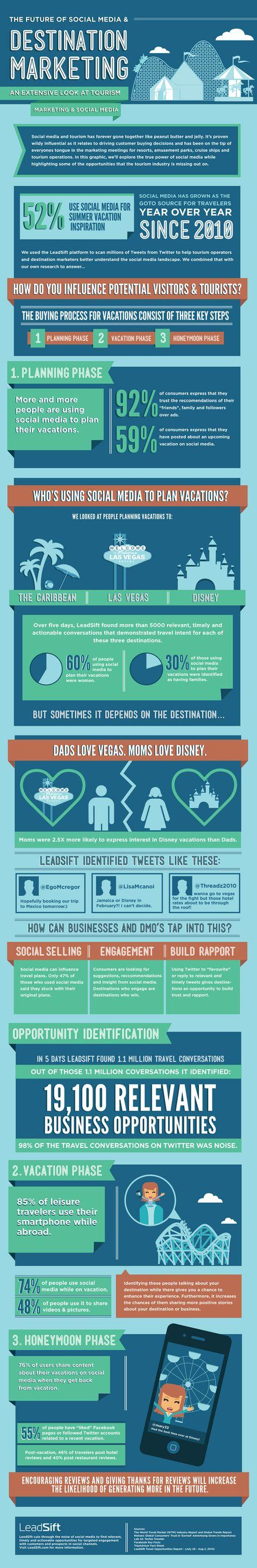 The Future of Social Media & Destination Marketing [INFOGRAPHIC] | LeadSift