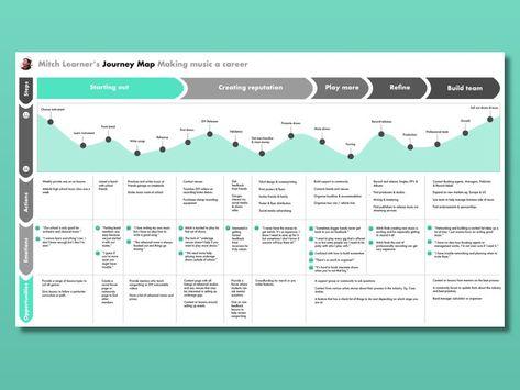 UX User Journey Map by Julian Doan