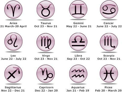 horoscope by date of birth