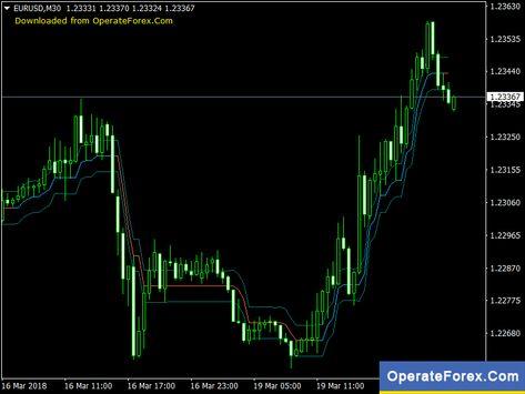 Download Ozymandias Forex Mt4 Indicator Forex Trading Forex