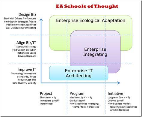 TEN#38 Enterprise Architecture as Strategy Infographics - new blueprint architecture enterprise