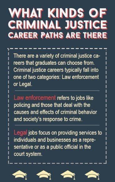 What Kinds Of Criminal Justice Career Paths Are There Criminal Justice Careers Criminal Justice Criminal