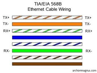 Rj45 Pinout Wiring Diagrams For Cat5e Or Cat6 Cable Ethernet