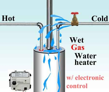 What To Do If Water Heater Gets Wet Http Waterheatertimer Org Water Heater Got Wet Html Gas Water Heater Diy Water Water Heater