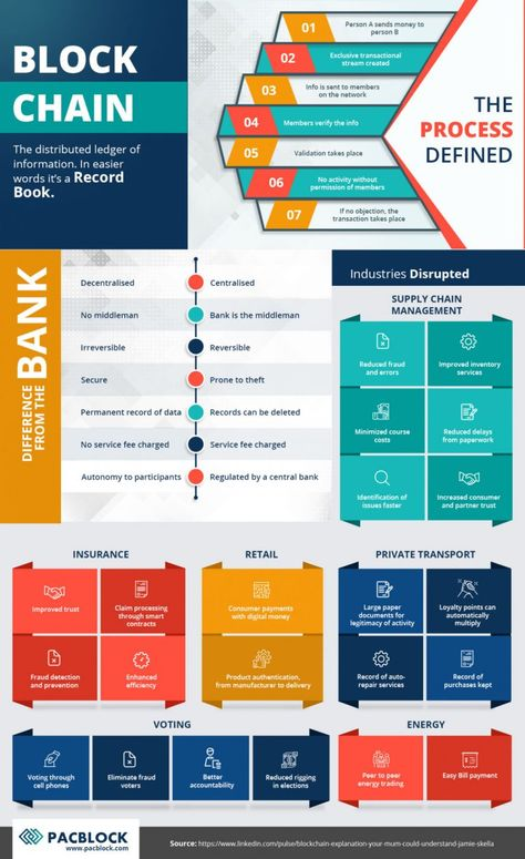 Blockchain Demystified: Infographic for Beginners - Best Infographics