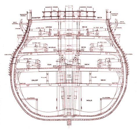 Hms Victory Cross Section Found Some Pdf Files With Drawings In