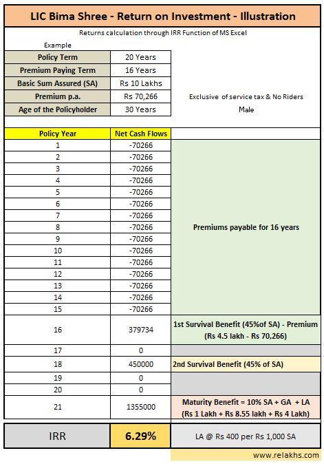 Lic S New Moneyback Bhima Shree Plan Returns Calculation How To Plan Bima Reviews