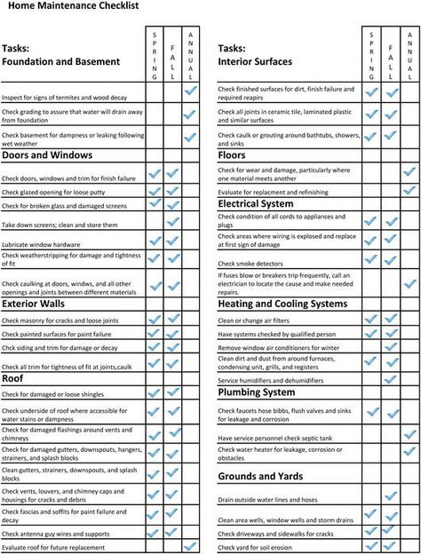 Free Printable Home Inspection Checklist Pdf From VertexCom
