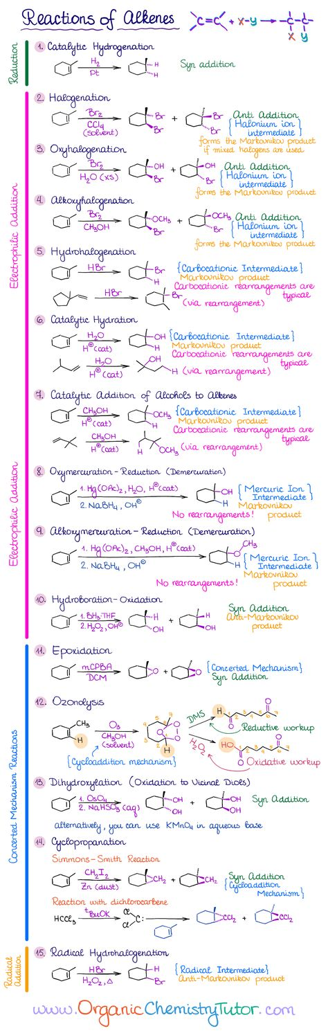 Alkenes Kim Kim A complete list of reactions of A must-know list for the first semester organic chemistry. Save Images Alkenes Medical education A complete list of reactions of A must-know list for the first semester organic chemistry. Chemistry Book Pdf, Chemistry Basics, Chemistry Paper, Chemistry Study Guide, Chemistry Classroom, Physical Chemistry, Chemistry Lessons, Teaching Chemistry, Chemistry Experiments
