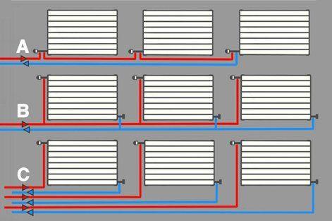 Nos radiateurs eau chaude - PKE Électricité, conseil et