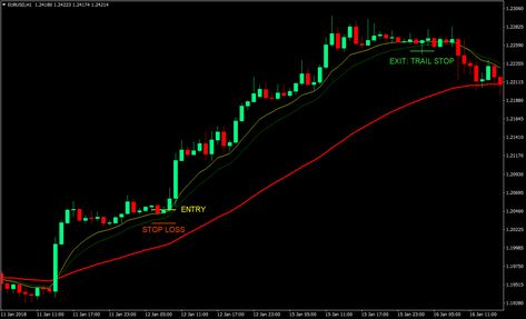Top 10 Best Metatrader 4 Indicators Unlimited Free Download In