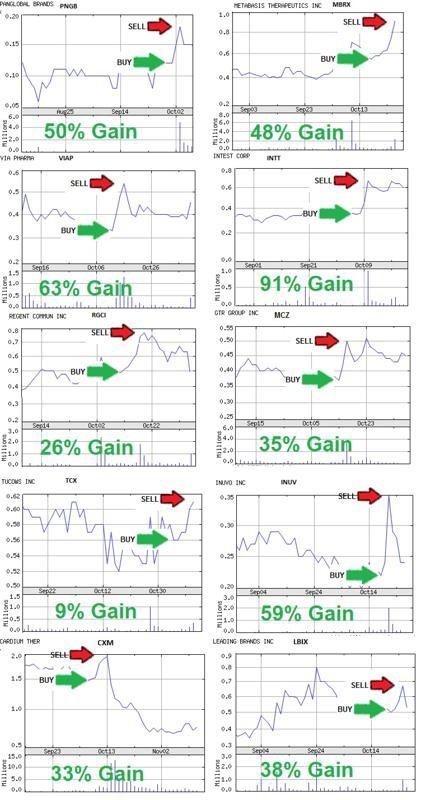 forex handel vs. penny aktienhandel legitim uns binäre optionsbroker