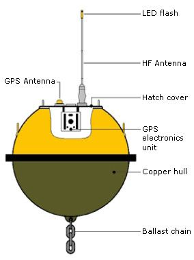 The Basic Design Of A Gps Waverider Buoy Ccby State Of Queensland