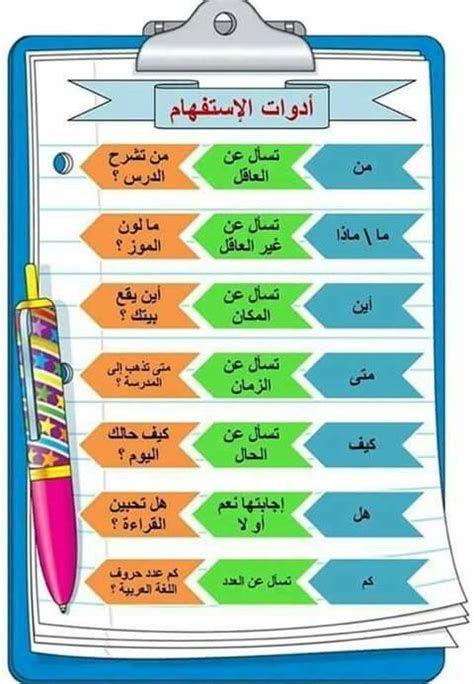 ادوات الاستفهام Learn Arabic Alphabet Learning Arabic In 2021 Learning Arabic Learn Arabic Online Learn Arabic Alphabet