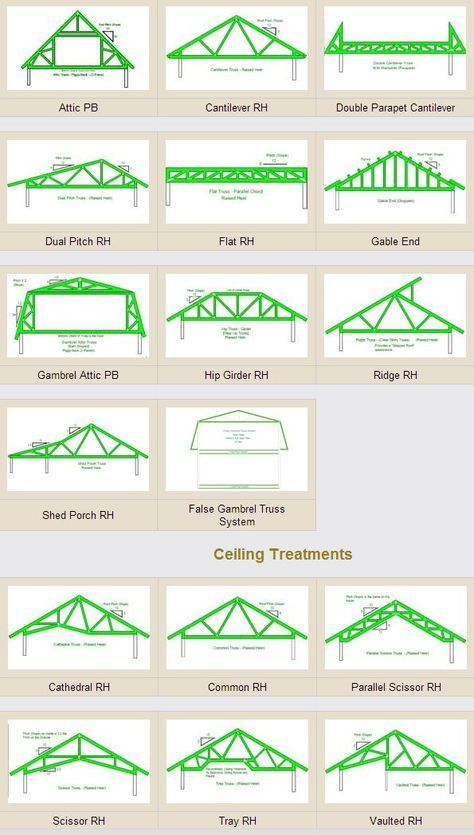Roof Truss Examples Roof Trusses Roof Truss Design Roof Structure