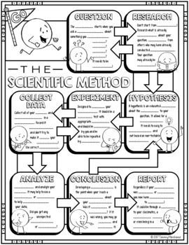 The Scientific Method Doodle Notes for Science with PowerPoint & Quiz Die wissenschaftliche Methode Doodle Notes for Science mit PowerPoint & Quiz Science Worksheets, Science Curriculum, Science Education, Teaching Science, Science Writing, Waldorf Education, Kindergarten Science, Physical Education, Science Notes