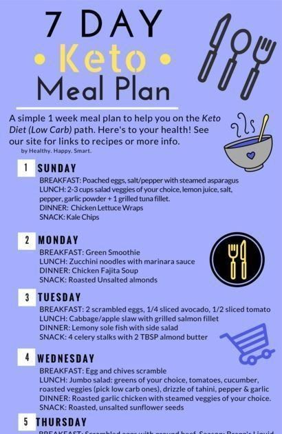 examples of menu plan for keto diet