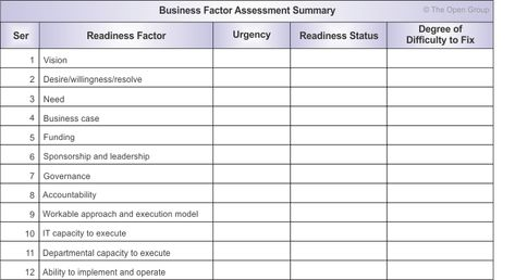 Business Transformation Readiness Assessment  Business