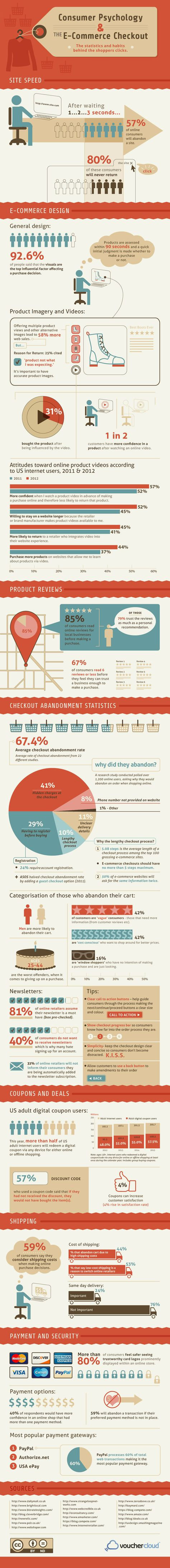 Consumer Psychology and the E-Commerce Checkout  #Infographic #eCommerce #Marketing