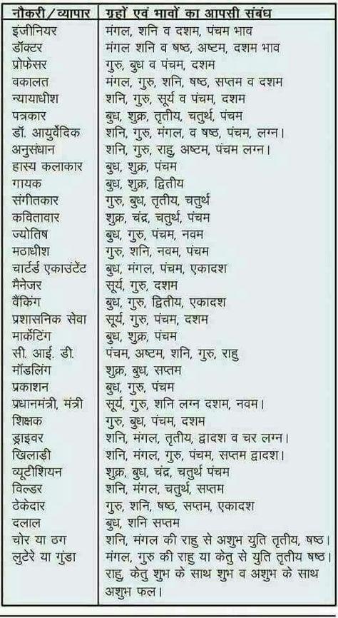 Jyotis grah aur career job | Jyotish astrology, Vedic mantras, Astrology in  hindi