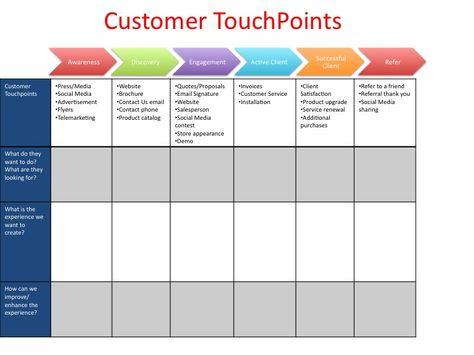 Customer Touch Points - Novel tool from SCORE on assessing your customer touchpoints (website, social media, etc.). Note the column headings which sort customers by their location in the sales funnel.