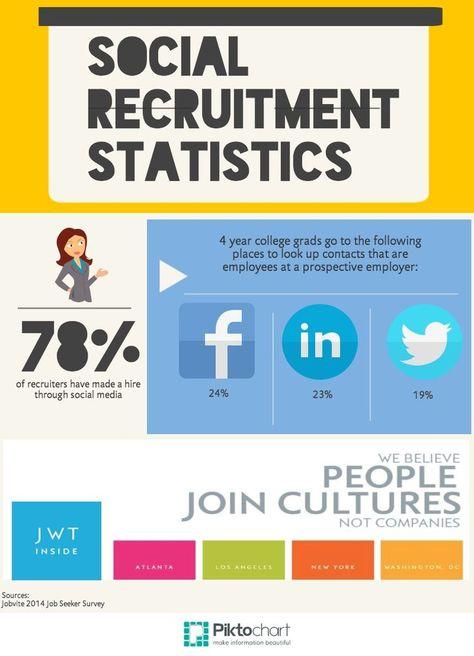 Social Recruiting Statistics Media Trends Media Statistics