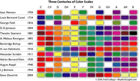 Three Centuries Of Color Scales Seemann