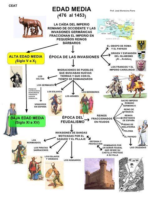 Cronologia Edad Media Para Ninos Buscar Con Google Con Imagenes