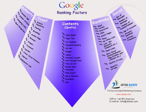 Google Search Ranking Factors Explained – Infographic
