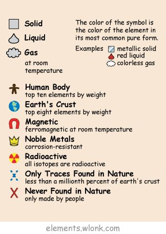 The Periodic Table Of The Elements In Pictures And Words With Examples Of Each Element S Periodic Table Of The Elements Teaching Chemistry Learning Science