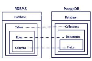 Advantages And Disadvantages Of Mongodb Relational Database Advantage Big Data
