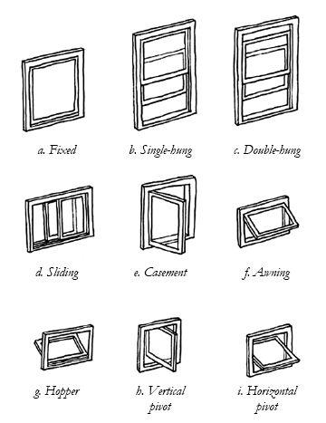 window types.gif | Johnston Home Blog | Pinterest | Window types, Window  and Architecture
