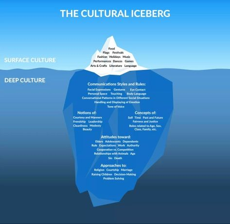 Worldbuilding, the Cultural Iceberg. Surface vs deep cultural norms to consider…