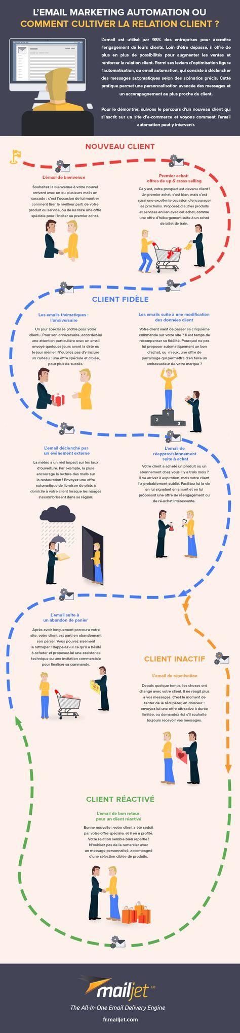 [Infographie] Emails automatisés - comment cultiver la relation client? #digital #marketing #automation
