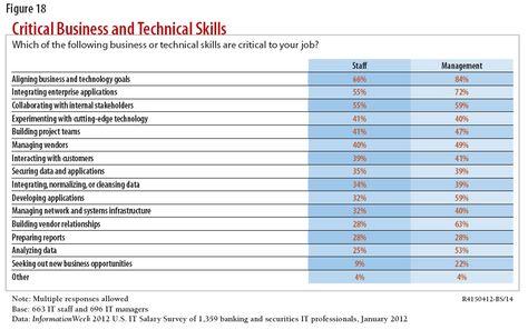 The key skills for financial technologists development isnu0027t high - list of technical skills