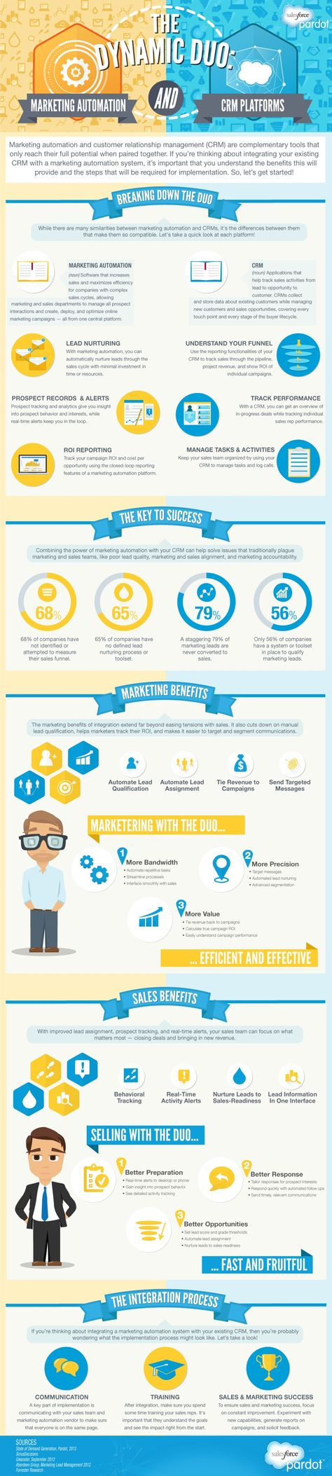 Marketing Automation & Your CRM #infographic - Pardot | #TheMarketingAutomationAlert | The MarTech Digest