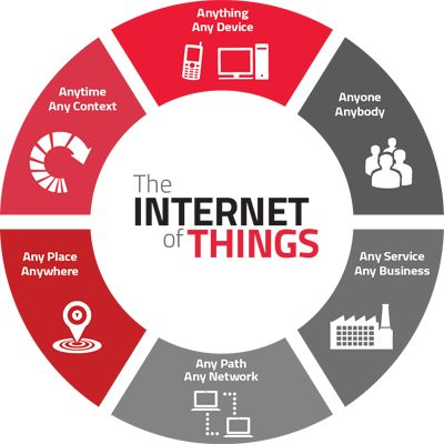 Internet of Things: Opportunity for Financial Services?  By Jim Marous, Co-Publisher of The Financial Brand and Publisher of the Digital Banking Report