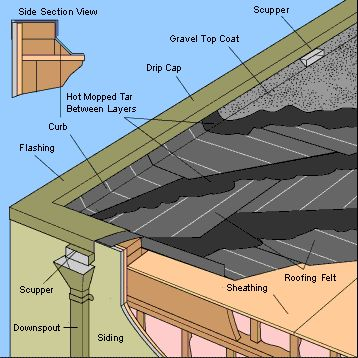 High Quality Flat Roof Like This @Alyson Knappe Davis   New House   Pinterest   Flat Roof,  Construction And House