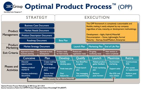 Product Management Methodology | 280 Group