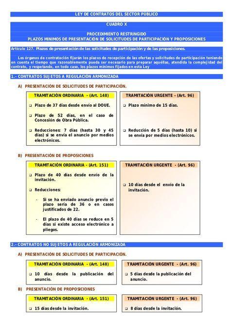 Cuadros Resumen Ley De Contratos Del Sector Público Oposicion Libros De Negocios Metodos Para Estudiar