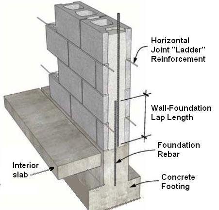 Rain Forced Concrete Structure Google Search Concrete Structure Concrete Footings Concrete