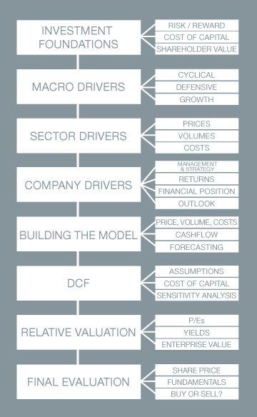 Business Valuation  Business Valuation    Business