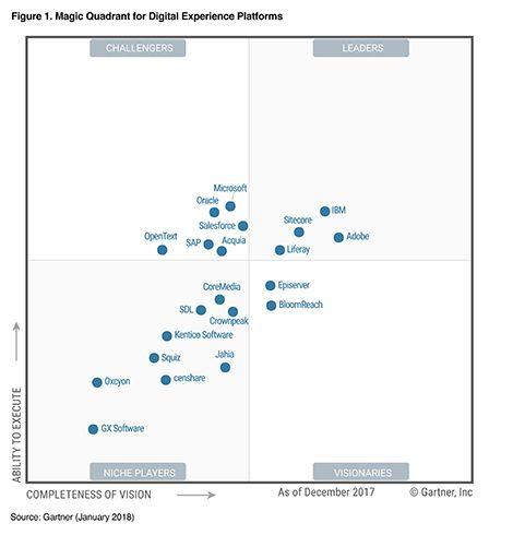 Gartner Digital Customer Experience Magic