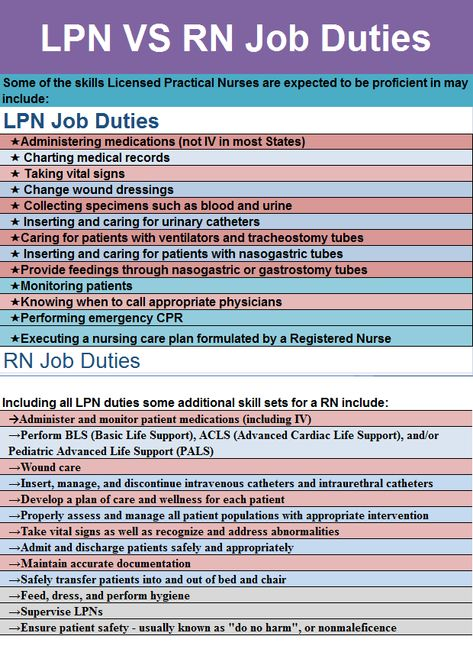The  Best Registered Nurse Job Description Ideas On