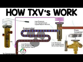 Refrigerants How They Work In Hvac Systems Youtube
