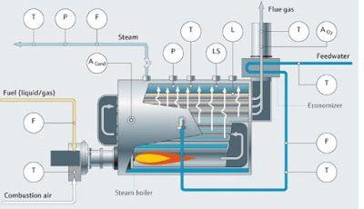 Instrumentacion En Calderas De Vapor Caldera Sistema De Control Vapor