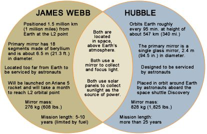 How it works hubble space telescope wikipedia the free hubble space telescope wikipedia the free encyclopedia brunelleschi invents perspective pinterest hubble space telescope space telesco ccuart Choice Image