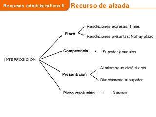 140 Ideas De Oposicion Oposicion Estudiar Oposiciones Ley Procedimiento Administrativo