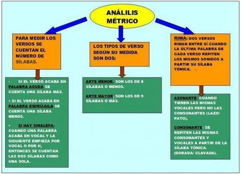 Análisis Métrico Ejemplos Cómo Analizar La Métrica De Un