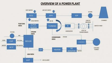 Schematic Diagram Of Coal Fired Power Plant   Diagram, Fire ... on power plant transistors, power plant layout, surface condenser, diesel power plant diagram, electrostatic precipitator, solar power, centrifugal fan, steam plant diagram, air preheater, biomass power plant diagram, power station, oil power plant diagram, power plant electrical diagram, power plant block diagram, power plant overhead view, combined cycle, steam engine, cooling tower, thermal power plant diagram, fossil fuel power plant operating diagram, architectural solar diagram, power plant overview diagram, geothermal power, nuclear reactor, electric power plant diagram, power plant diagram simple, solar cell, small biomass diagram diagram, power plant network diagram, power plant diagrams process, nuclear fuel diagram, power plant dimensions, nuclear power, fossil-fuel power plant,